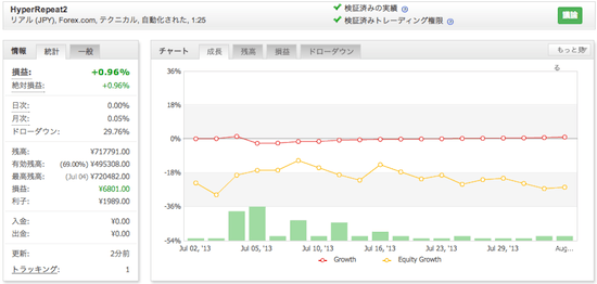 HyperRepeat2の運用成績(2013年7月)