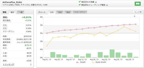 AirForcePlus_EUAUの運用成績(2013年8月)