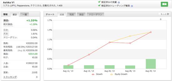 Ashika V1の運用成績(2013年8月)