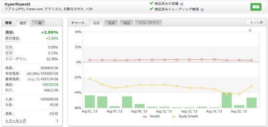 HyperRepeat2の運用成績(2013年8月)