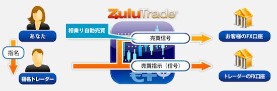 ZuluTrade(ズールトレード)