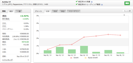 Ashika V1の運用成績(2013年9月)