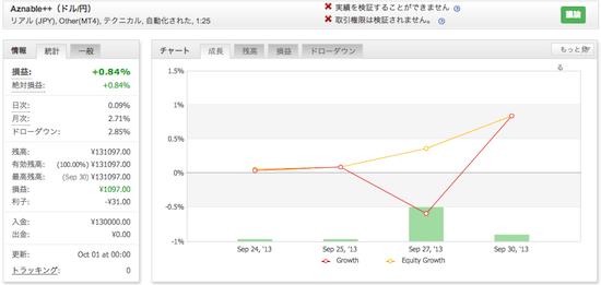 Aznable++(ドル/円)の運用成績(2013年9月)
