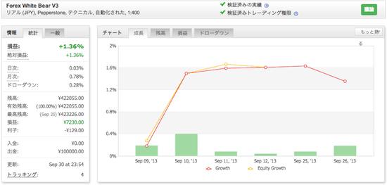 Forex White Bear V3の運用成績(2013年9月)