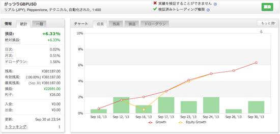 がっつりGBPUSDの運用成績(2013年9月)