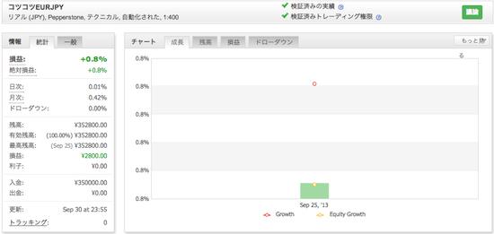 コツコツEURJPYの運用成績(2013年9月)