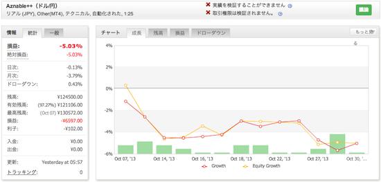 Aznable++(ドル/円)の運用成績(2013年10月)