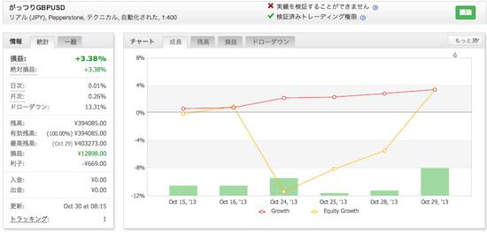 がっつりGBPUSDの運用成績(2013年10月)
