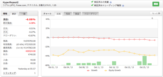トラリピの運用成績(2013年10月)