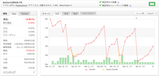 Alnilam/ORION FXの運用成績(2014年)
