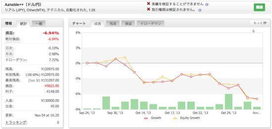 Aznable++(ドル/円)の運用成績(2013年11月)