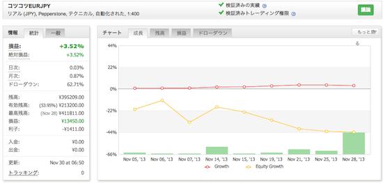コツコツEURJPYの運用成績(2013年11月)