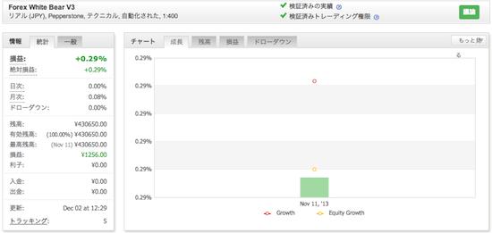 Forex White Bear V3の運用成績(2013年11月)