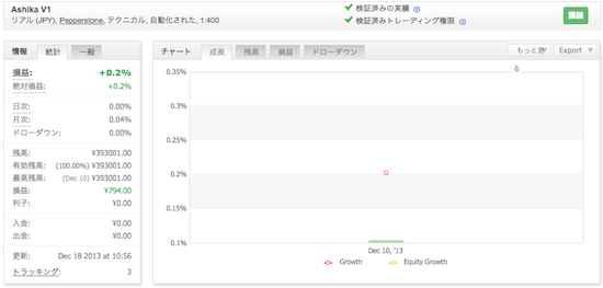 Ashika V1の運用成績(2013年12月)