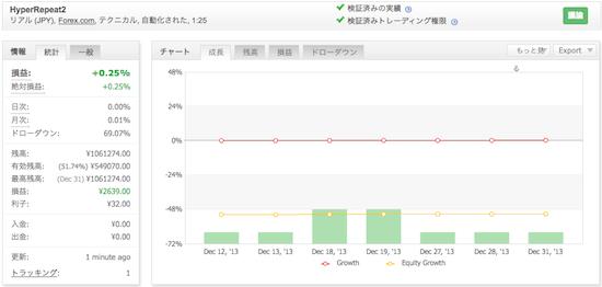 トラリピの運用成績(2013年12月)