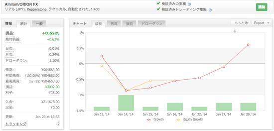 Alnilam/ORION FXの運用成績(2014年1月)