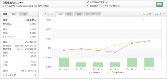 自動最適化クロスエントリーシステムの運用成績(2014年1月)