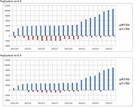 PegSystem(EURCHF) ver1とver2の運用成績比較