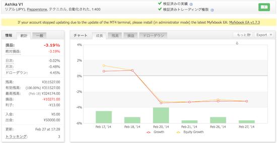 Ashika V1の運用成績(2014年2月)