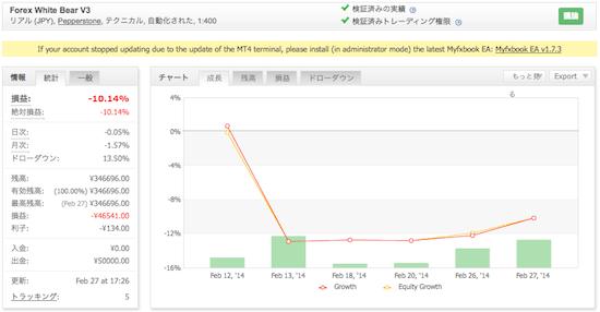Forex White Bear V3の運用成績(2014年2月)