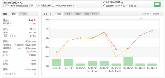 Alnilam/ORION FXの運用成績(2014年3月)