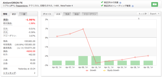Alnilam/ORION FXの運用成績(2014年4月)