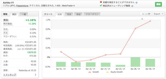 Ashika V1の運用成績(2014年4月)
