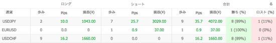 Ashika V1の通貨別運用成績(2014年5月)