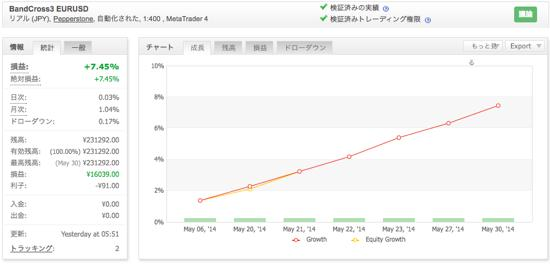 BandCross3 EURUSDの運用成績(2014年5月)