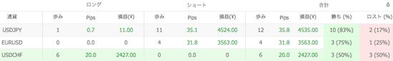 Ashika V1の通貨別運用成績(2014年6月)