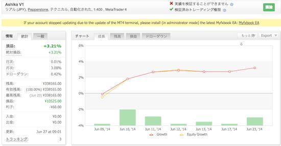 Ashika V1の運用成績(2014年6月)