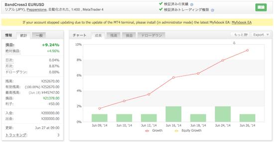 BandCross3 EURUSDの運用成績(2014年6月)