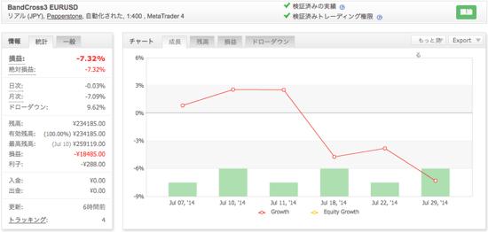 BandCross3 EURUSDの運用成績(2014年7月)