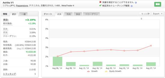 Ashika V1の運用成績(2014年8月)