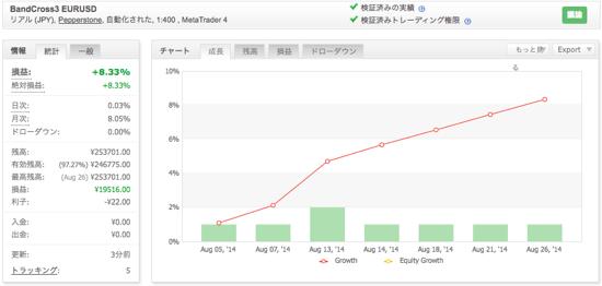 BandCross3 EURUSDの運用成績(2014年8月)