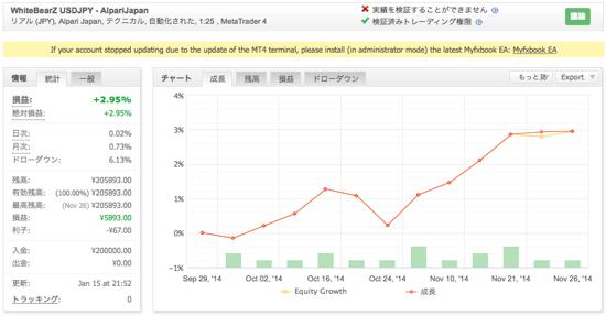 WhiteBearZ - アルパリジャパンでの運用成績