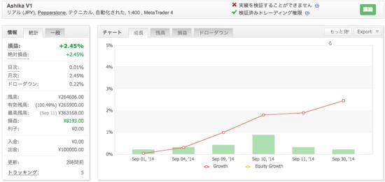 Ashika V1の運用成績(2014年9月)