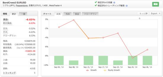 BandCross3 EURUSDの運用成績(2014年9月)