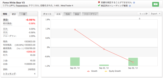 Forex White Bear V3の運用成績(2014年9月)