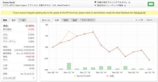 Forex Solid(アルパリジャパン)の運用成績