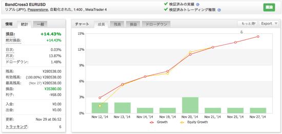BandCross3 EURUSDの運用成績(2014年11月)