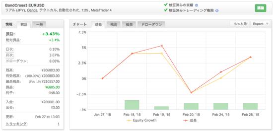 BandCross3 EURUSDの運用成績(2015年2月)