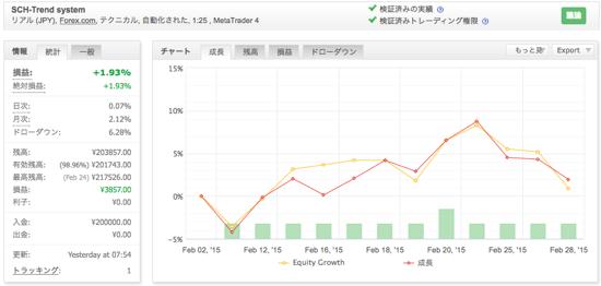 SCH-Trend systemの運用成績(2015年2月)