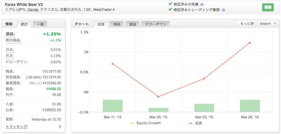 Forex White Bear V3の運用成績(2015年3月)