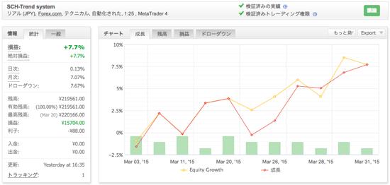 SCH-Trend systemの運用成績(2015年3月)