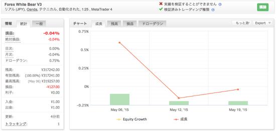 Forex White Bear V3の運用成績(2015年5月)