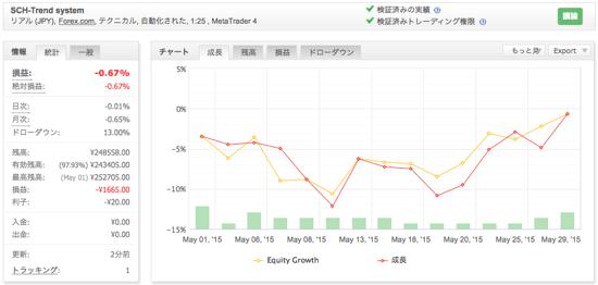 SCH-Trend systemの運用成績(2015年5月)