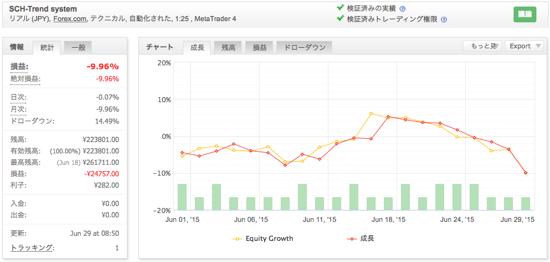 SCH-Trend systemの運用成績(2015年6月)
