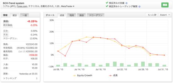 SCH-Trend systemの運用成績(2015年7月)