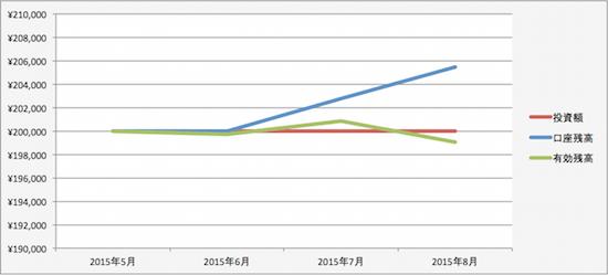 トラリピの運用成績(2015年7月)